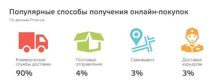 Как создать интернет-магазин на Prom.ua самому  подробная инструкция ... 776134be5718b