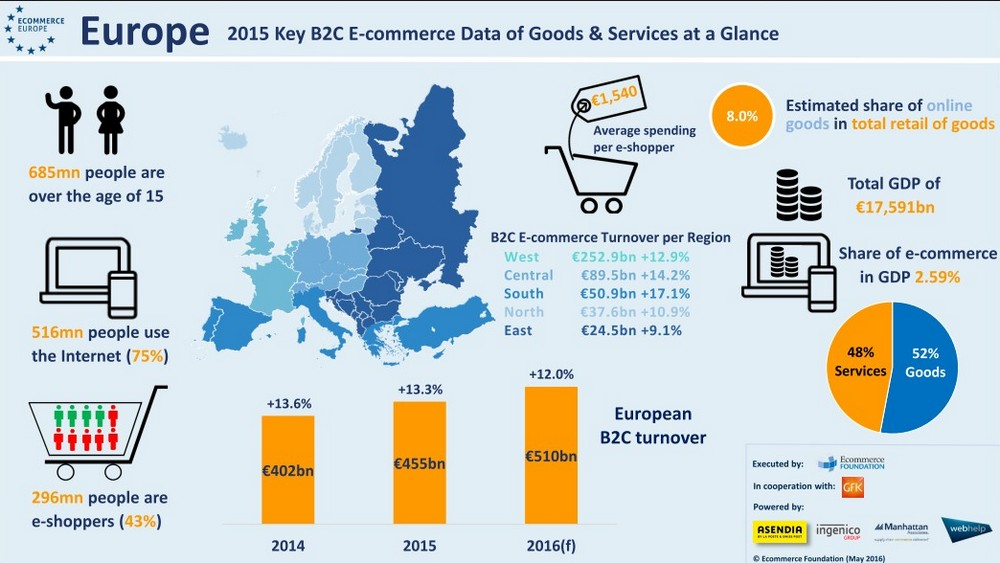 a comparison of e commerce in the us and europe and the e commerce in china I have engaged in e-commerce system and operations in europe for and e-commerce trading: europe to china price comparison site because there are a.