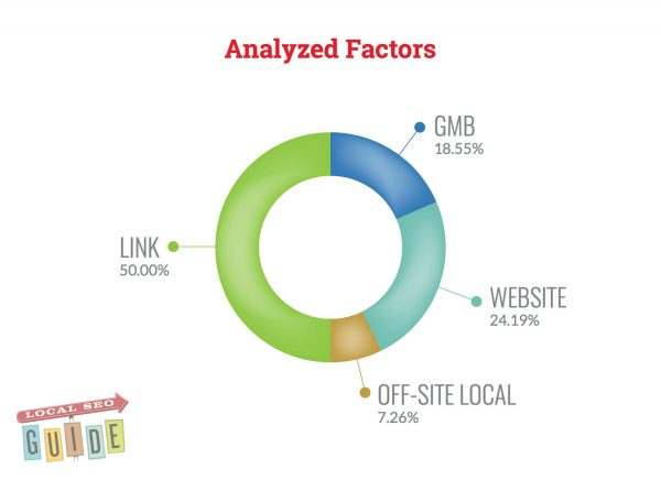 analyzed-ranking-factors-e1467935771681