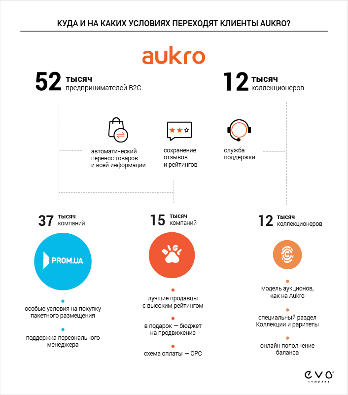 Куда делось Aukro