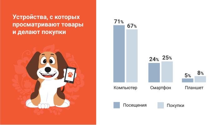 Инфографика тип устройств при онлайн-покупке Bigl