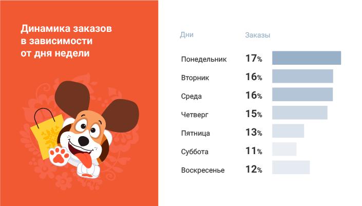 Bigl.ua инфографика самый популярный день недели для онлайн-покупок