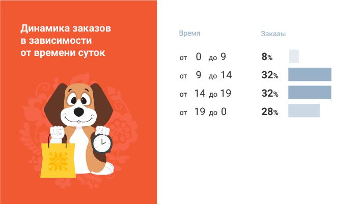 Bigl.ua популярное время для онлайн-покупок инфографика