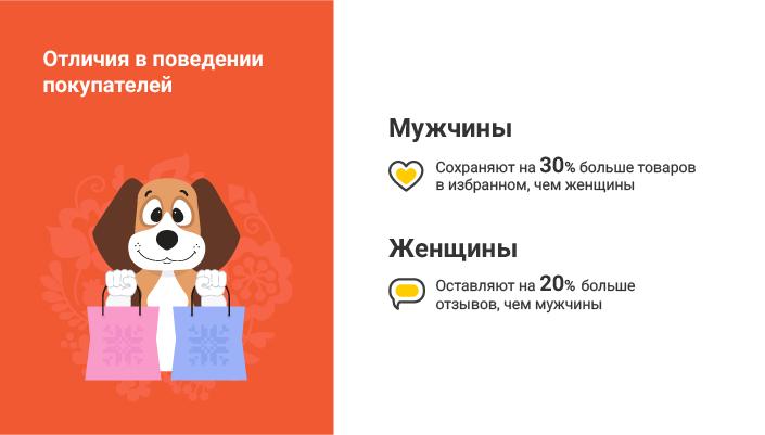 Инфографика различия поведения мужчин и женщин в онлайн-шопинге