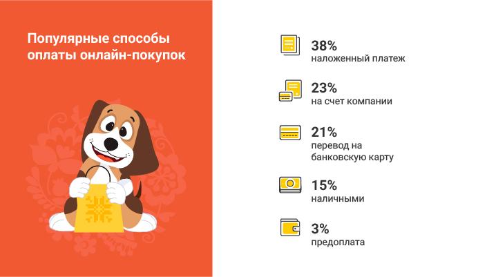 Инфографика способы оплаты при онлайн-покупках Bigl.ua