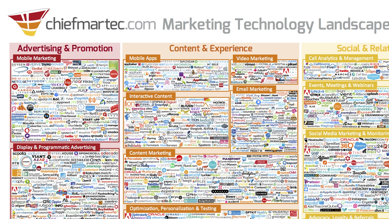 marketing_technology_landscape_2016_1500px (копия)