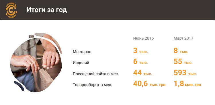 инфографика crafta.ua итоги года