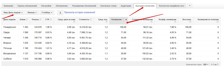 Корректировка ставок в Google Adwords - фото 3