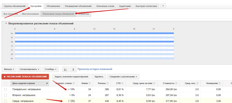 Корректировка ставок в Google Adwords - фото 5