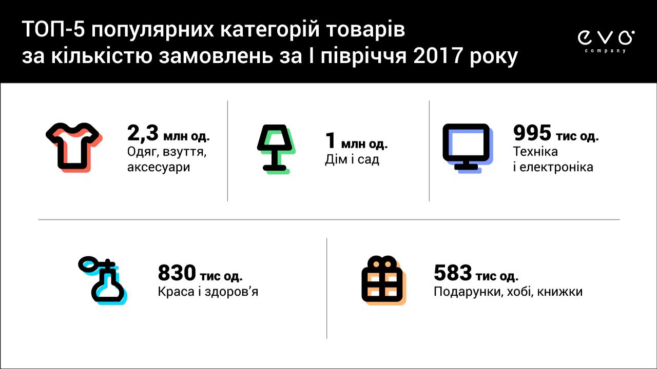Товарооборот маркетплейсов EVO.company вырос на 64% заI полугодие 2017 года