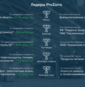 Lider_prozorro