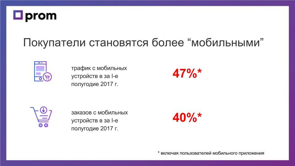 Мобильный трафик онлайн-покупок растёт - фото1