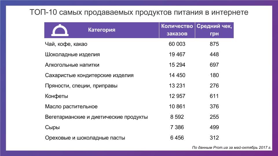 Аналитика: продажа продуктов питания онлайн - фото