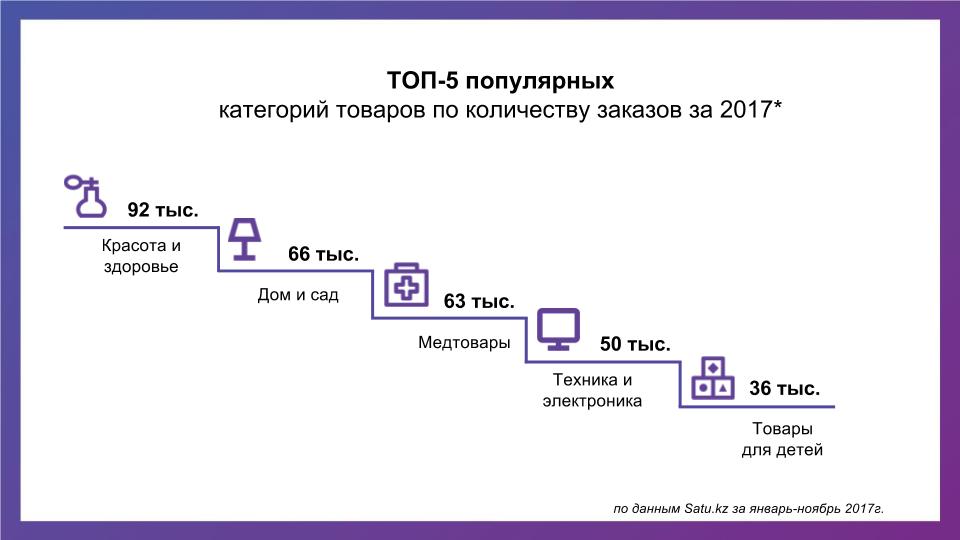 Топ-категории онлайн-продаж - фото
