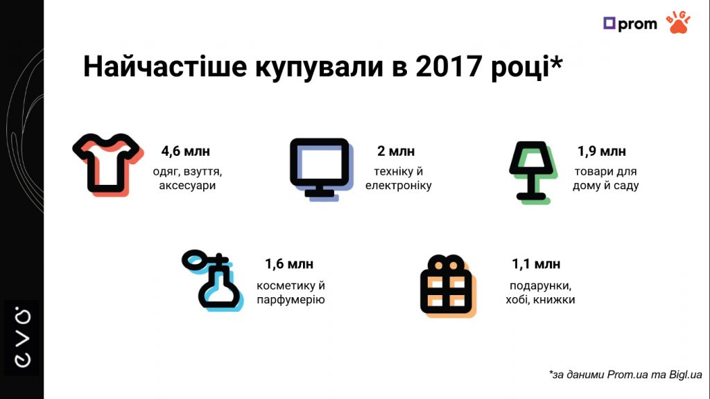 Топ-категории e-commerce в Украине - фото