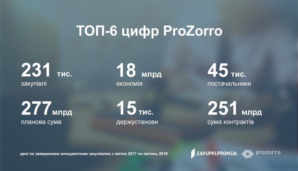 Главные достижения ProZorro в 2017 - фото