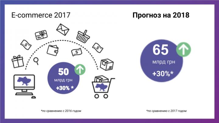 Оборот украинского e-commerce в 2017 - фото