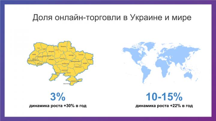 Доля интернет-торговли в Украине и в мире - фото