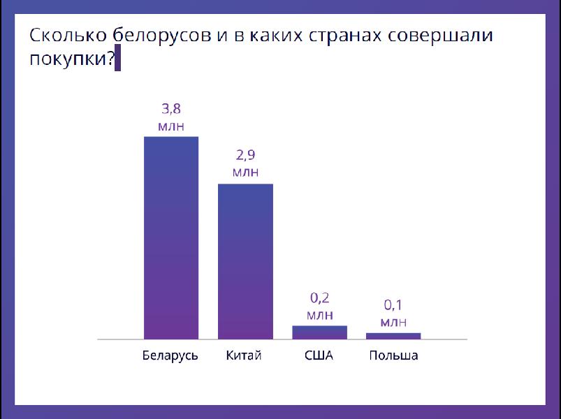 В каких интернет-магазинах покупают белорусы - фото