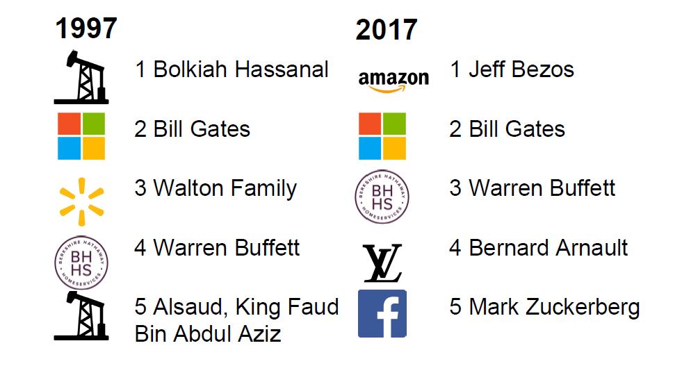 Богачи Forbes: сравнение 1997 и 2017