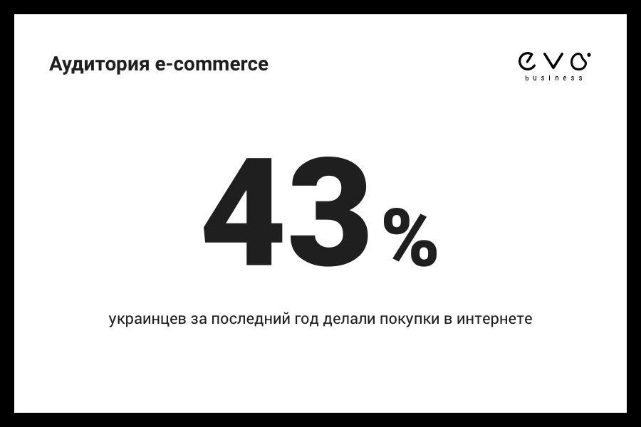 Аудитория e-commerce в Украине - фото