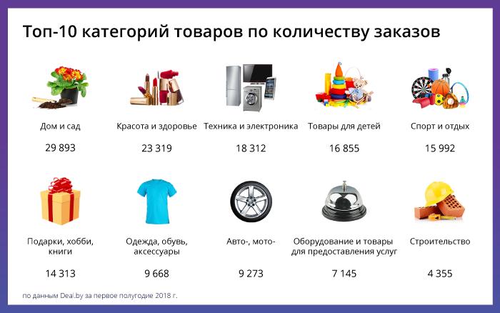 Как белорусы покупают в интернете: аналитика 1 полугодия 2018 - популярные категории - фото