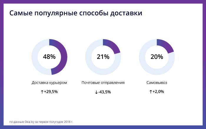 Как белорусы покупают в интернете: аналитика 1 полугодия 2018 - доставка - фото