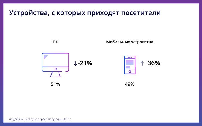 Как белорусы покупают в интернете: аналитика 1 полугодия 2018 - устройства - фото