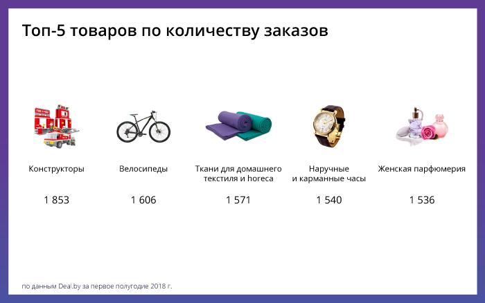 Как белорусы покупают в интернете: аналитика 1 полугодия 2018 - товары- фото