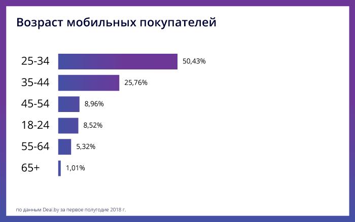 Как белорусы покупают в интернете: аналитика 1 полугодия 2018 - возраст мобильных покупателей - фото