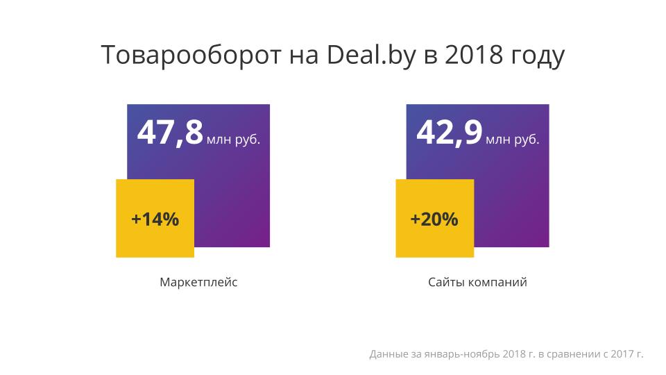 итоги года e-commerce Беларуси - фото 1