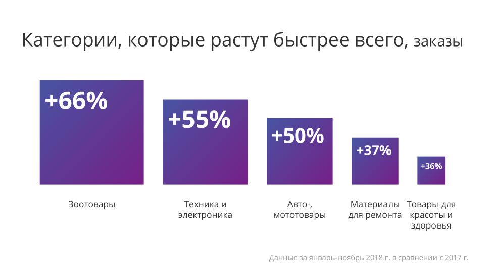 итоги года e-commerce Беларуси - фото 3