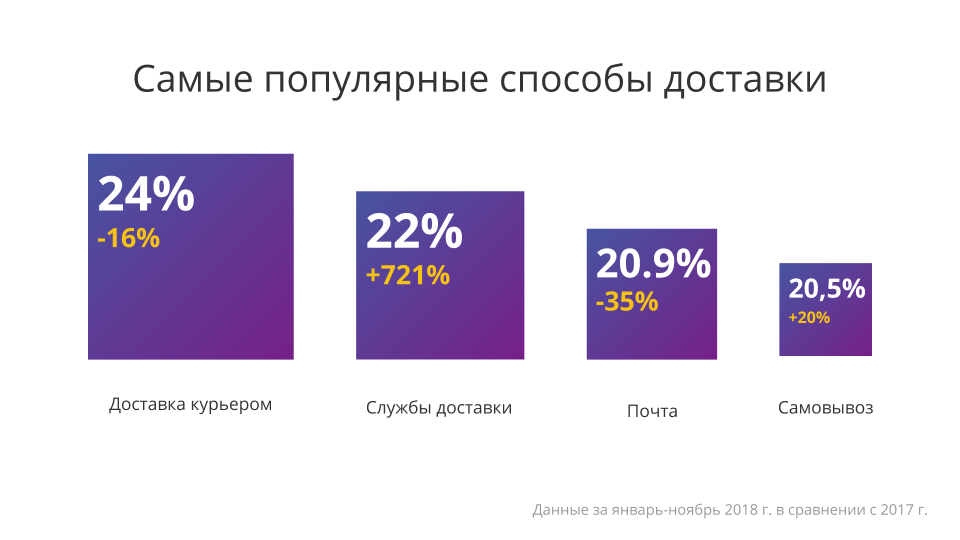 итоги года: e-commerce в Беларуси - фото 5