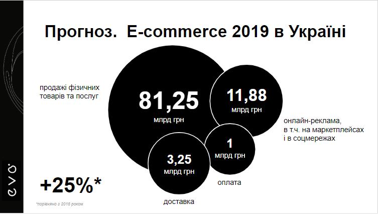 Прогноз: e-commerce-2019 в Украине