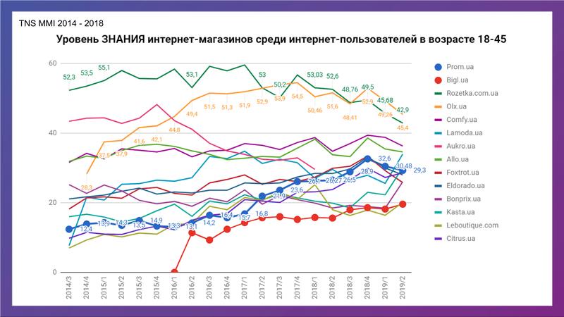 Исследование Prom.ua