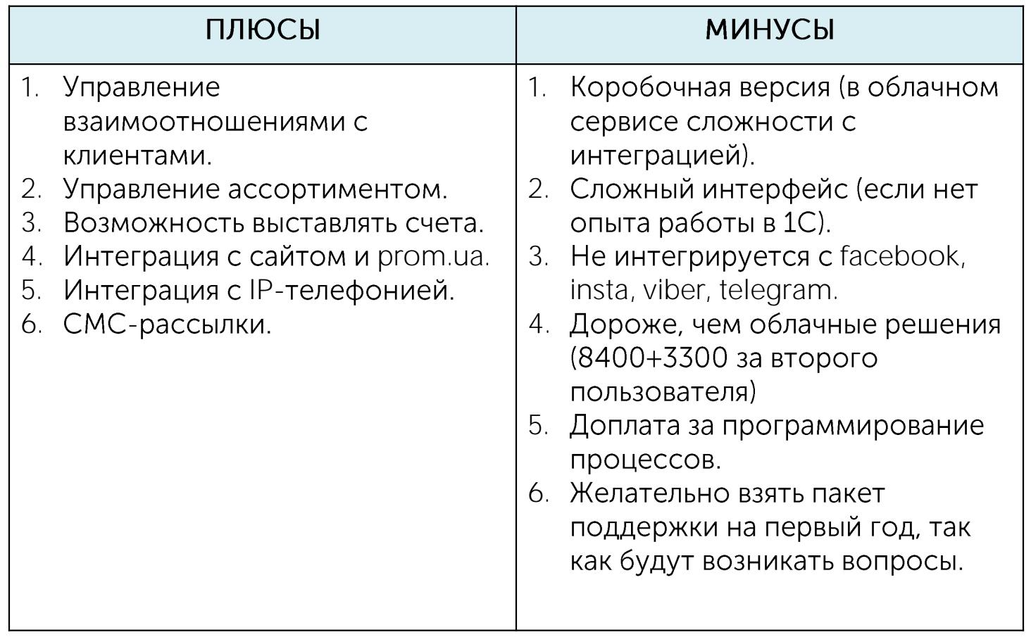 1С «Управление небольшой фирмой»