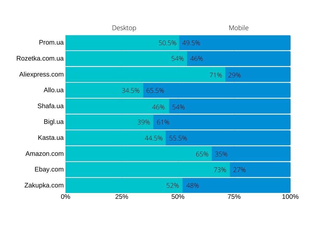 10 самых посещаемых маркетплейсов в Украине в октябре 2019 года: desktop, mobile