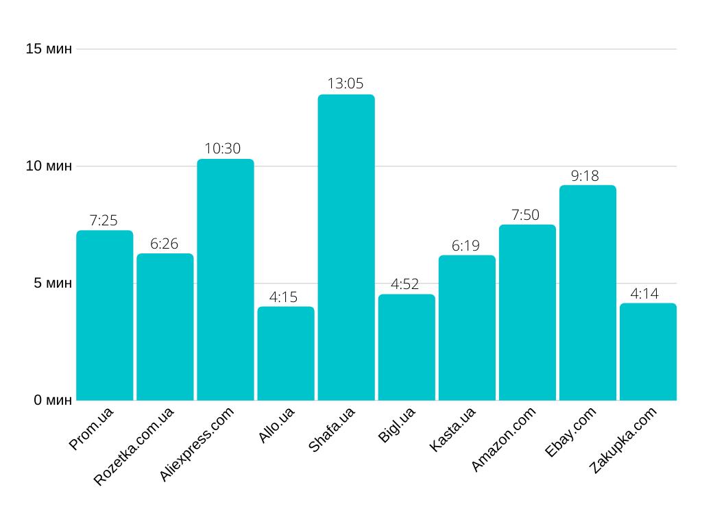 10 самых посещаемых маркетплейсов в Украине в октябре 2019 года: сколько времени пользователи в среднем проводят на сайте