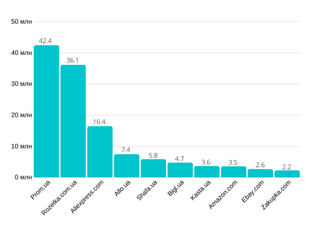 10 самых посещаемых маркетплейсов в Украине в октябре 2019 года