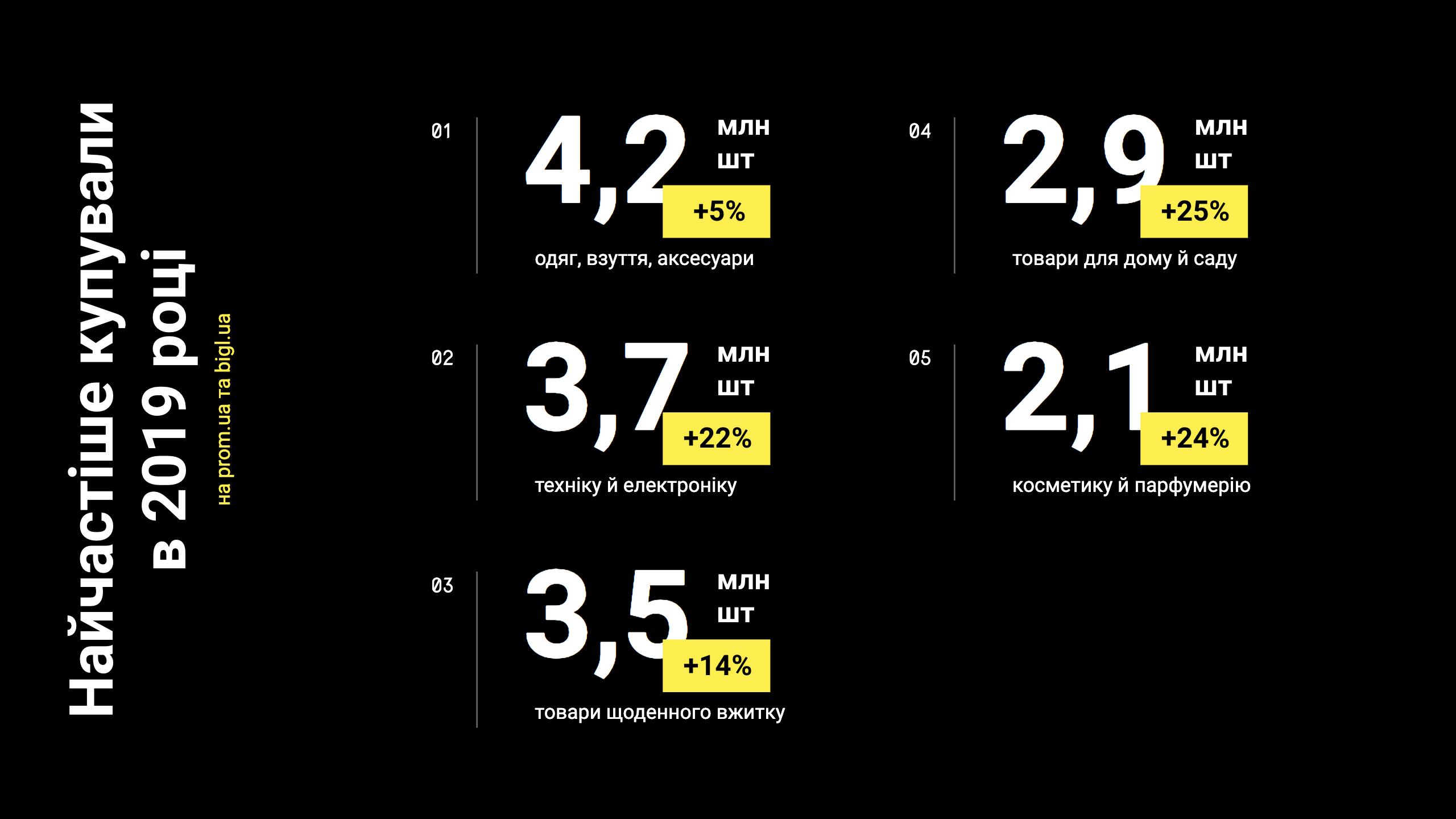 Объем украинского ecommerce-рынка в 2019 году и прогноз на 2020 год - оценка EVO