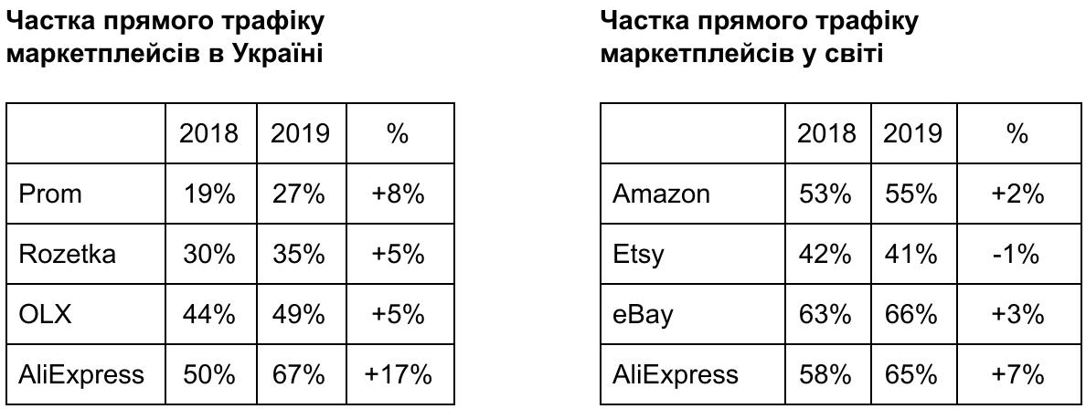 Порівняння долі прямого трафіку на українські та світові маркетплейси