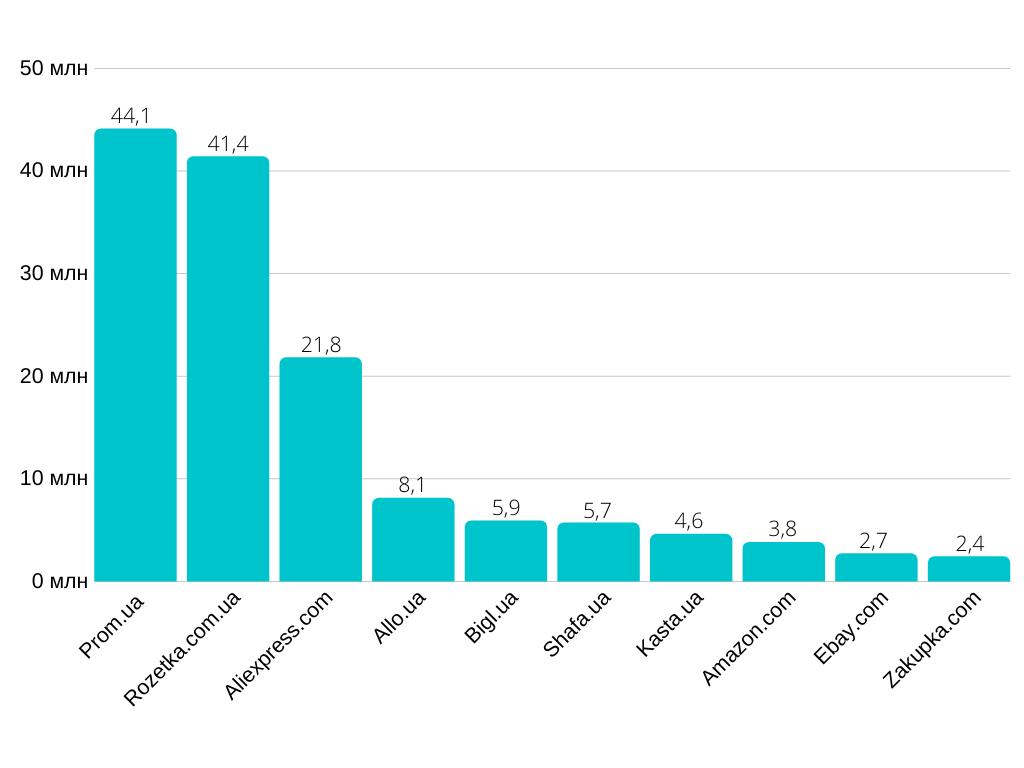 10 самых посещаемых маркетплейсов в Украине в ноябре 2019 года