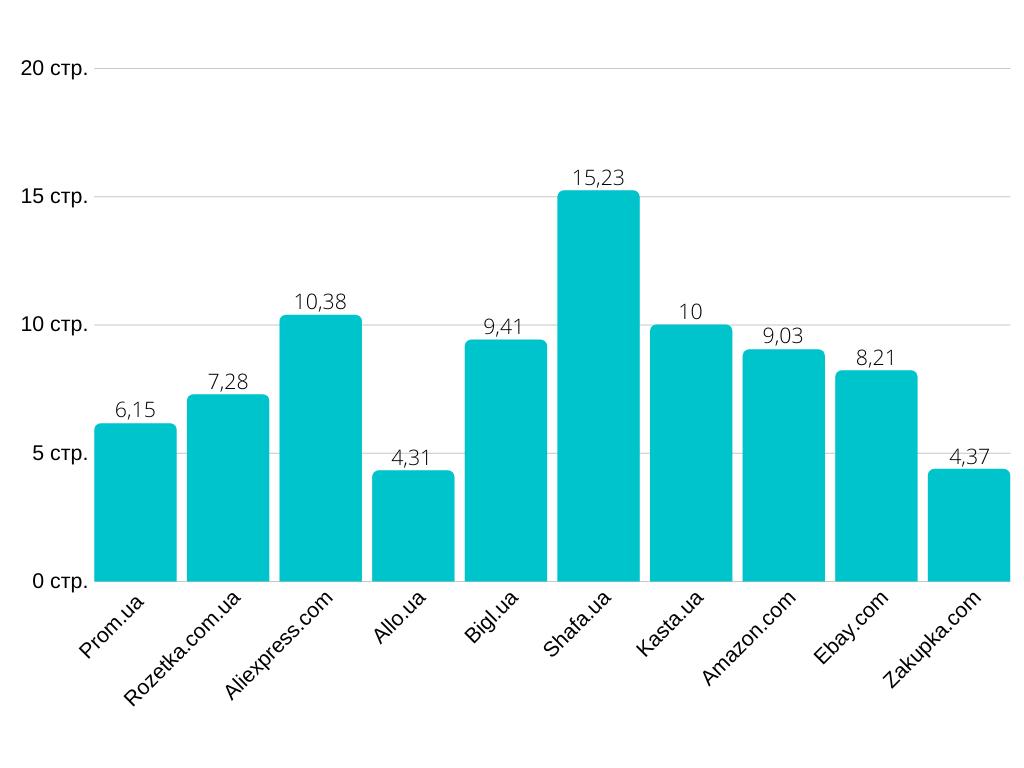 10 самых посещаемых маркетплейсов в Украине в 2019 году