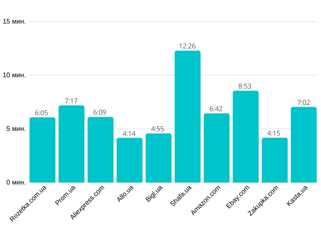 10 самых посещаемых маркетплейсов в Украине в январе 2020 года