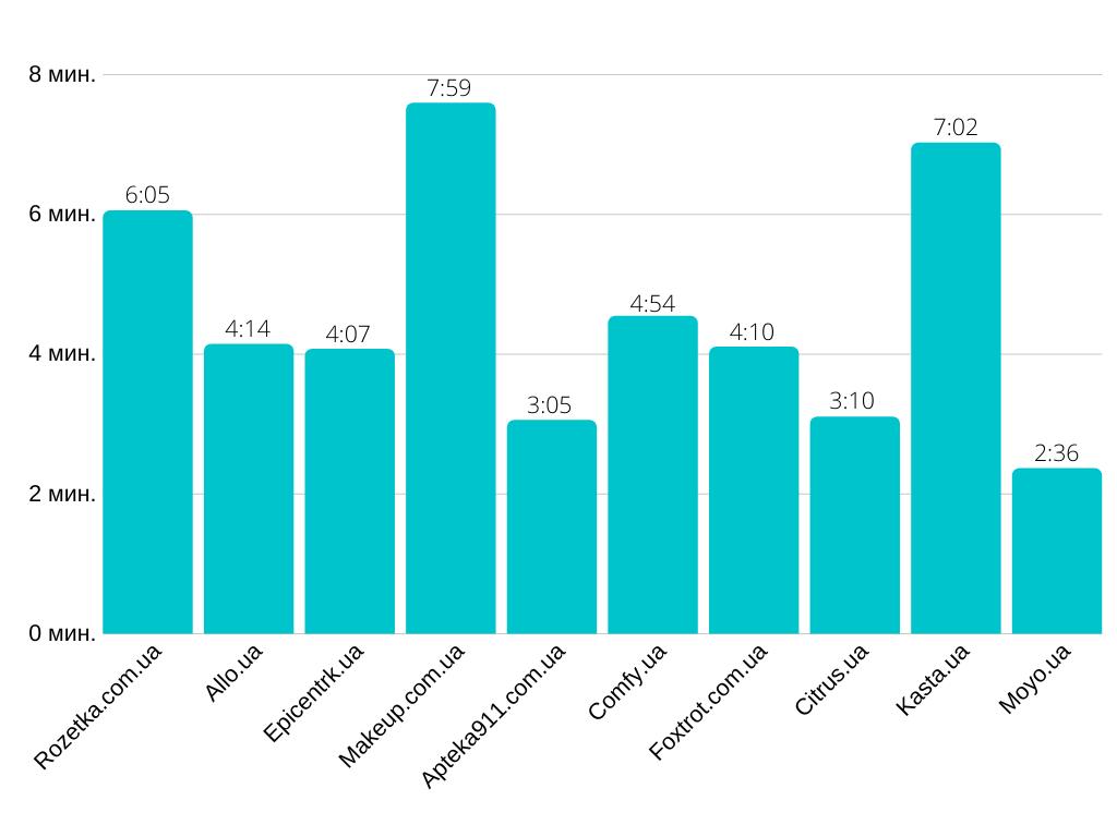 10 самых посещаемых интернет-магазинов в Украине в январе 2020 года