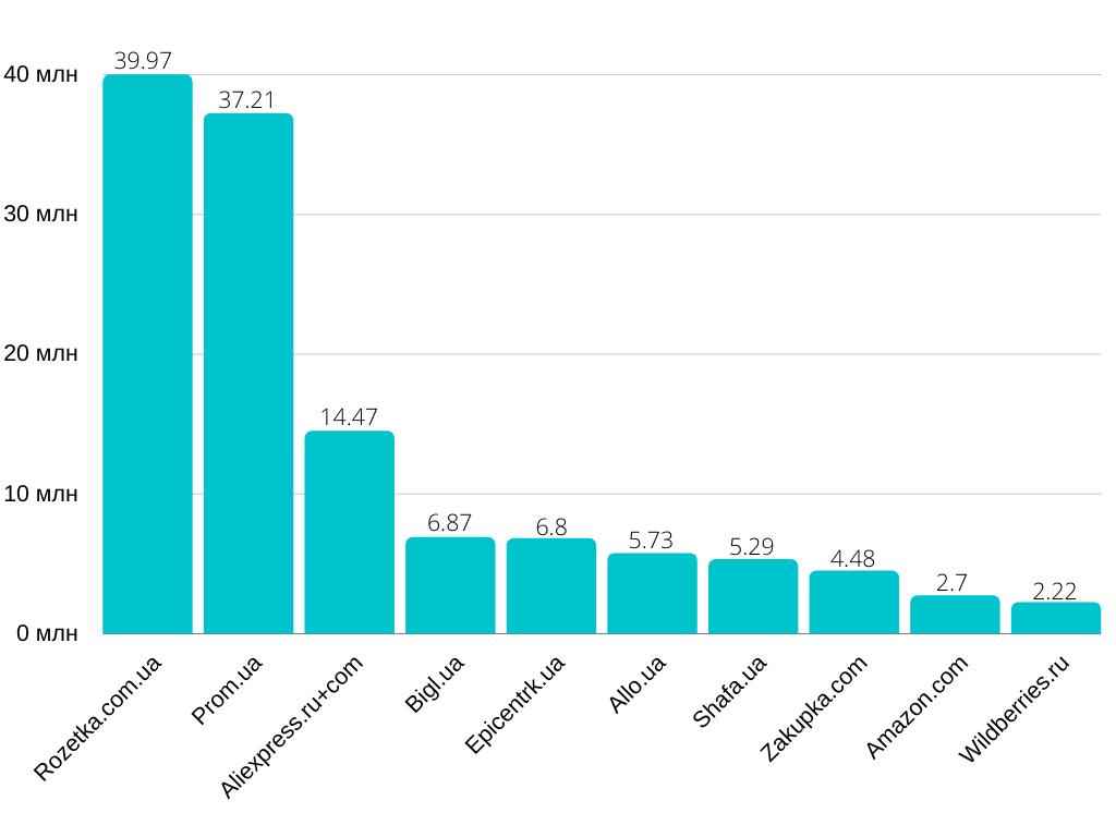 10 самых посещаемых маркетплейсов в Украине в июне 2020 года