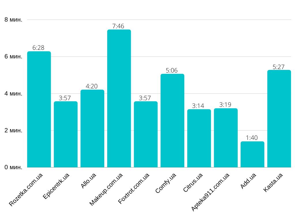 10 самых посещаемых интернет-магазинов в Украине в июне 2020 года