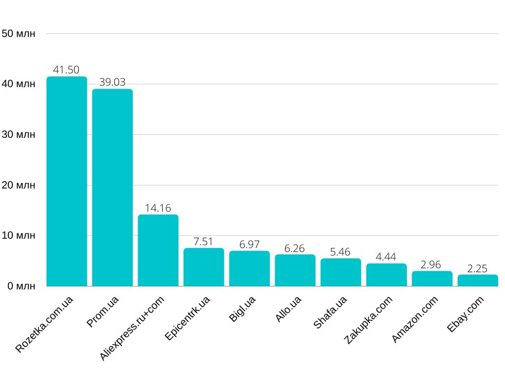 10 самых посещаемых маркетплейсов в Украине в июле 2020 года