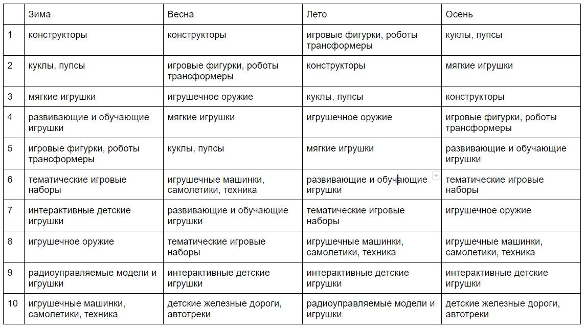 таблица с самыми популярными товарами по сезонам: