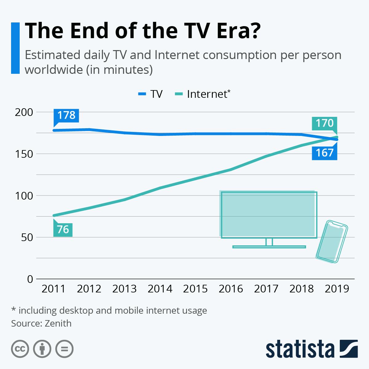 Интернет обогнал телевидение по популярности